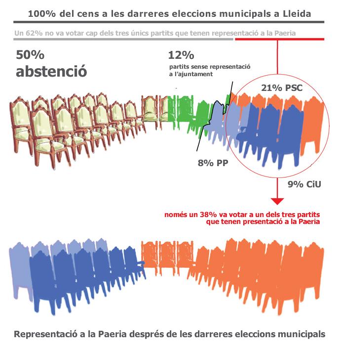 els vots versus la representació a la Paeria
