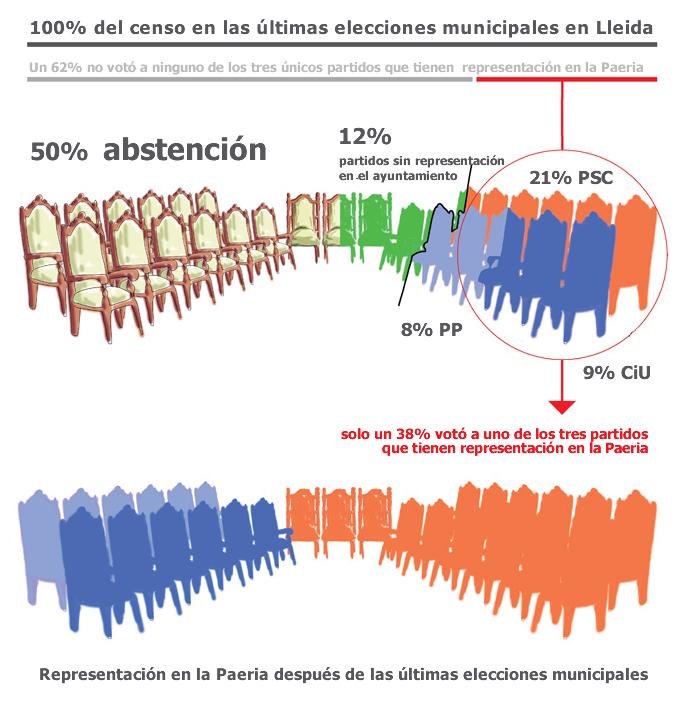 los votos versus la representación en la Paeria