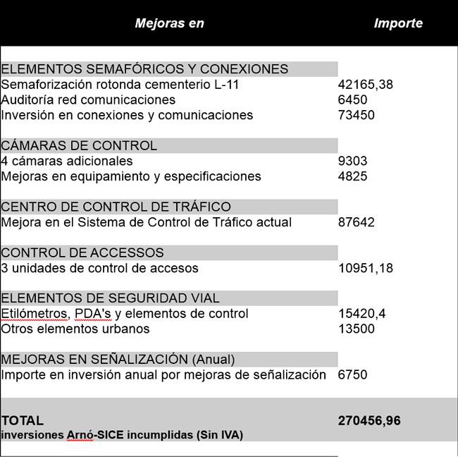 Taula-resum-inversions-Arno-Sice-incomplertes_esp
