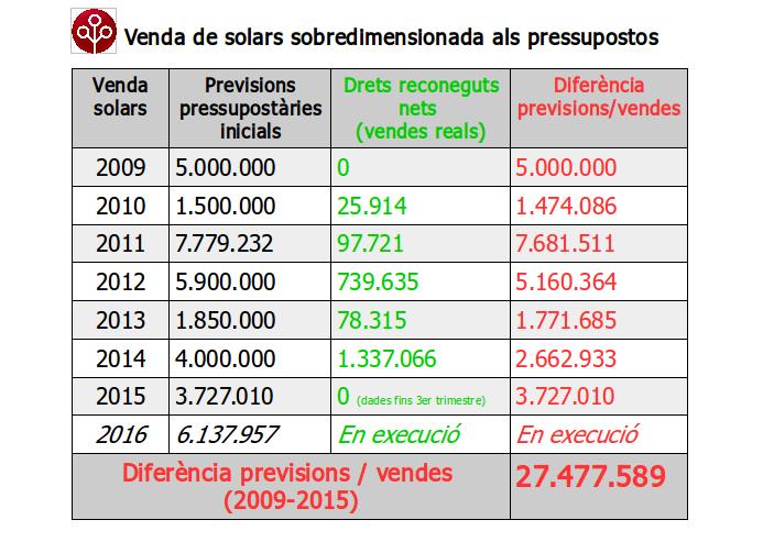 Taula venda solars sobredimensionadabo