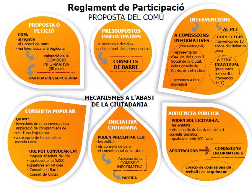 reglament participació ESQUEMA 2 versió 2