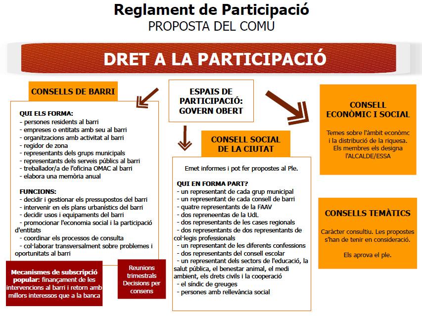 reglament participació ESQUEMA 3 versio 2