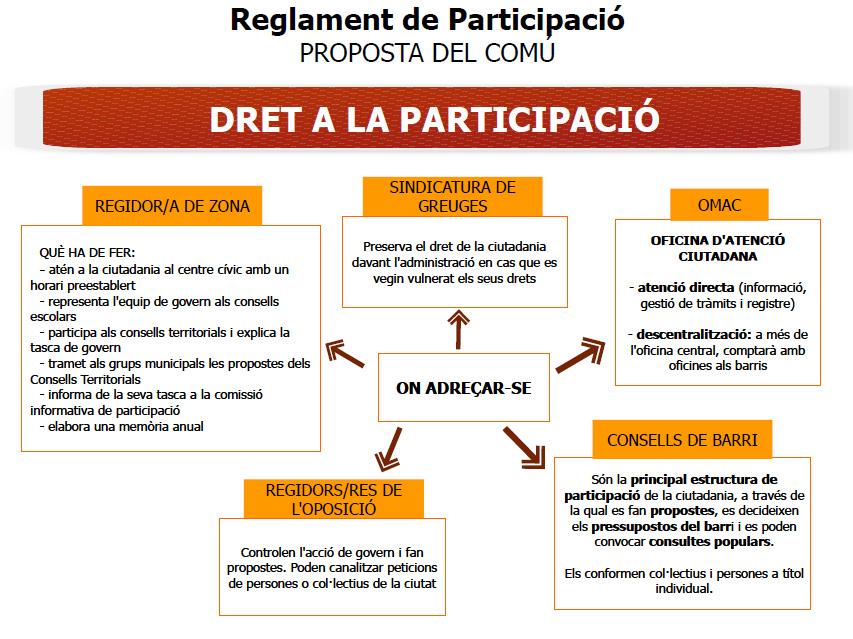 reglament participació ESQUEMA 4 versió 2