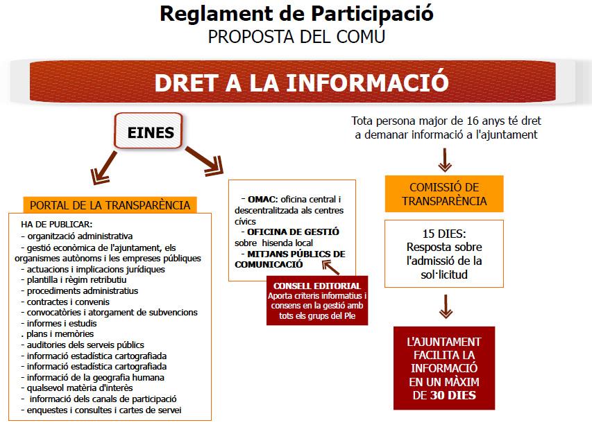 reglament participacio ESQUEMA 1 VERSIO 2